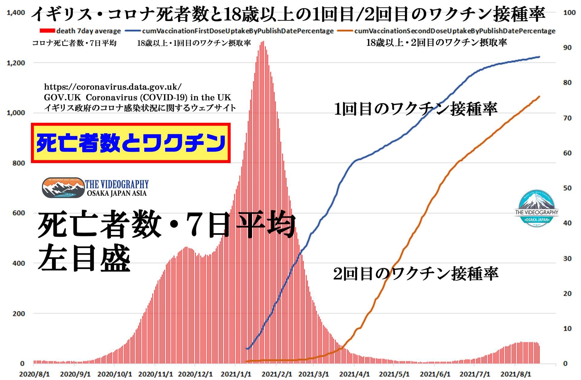 ワクチン接種後の世界・ワクチン接種率と死亡者数