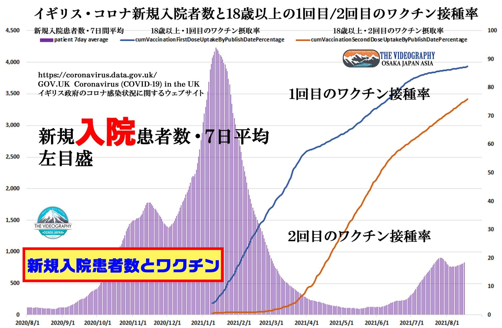ワクチン接種後の世界・ワクチン接種率と新規入院患者数