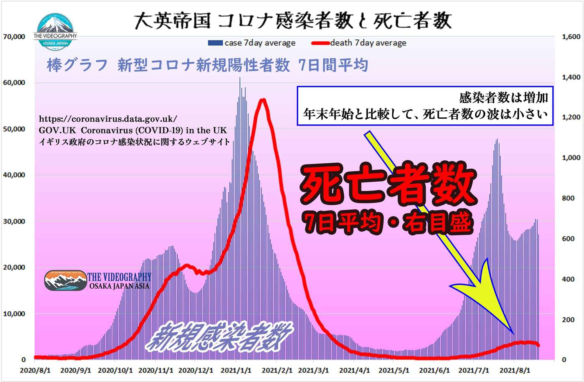 ワクチン接種により死亡者数が減少