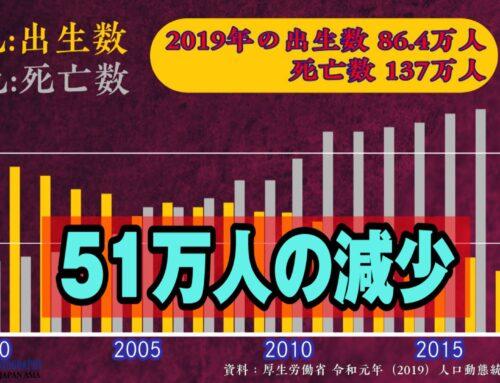 インフォグラフィック infographics・グラフ  人口動態統計 2019年(令和元年)
