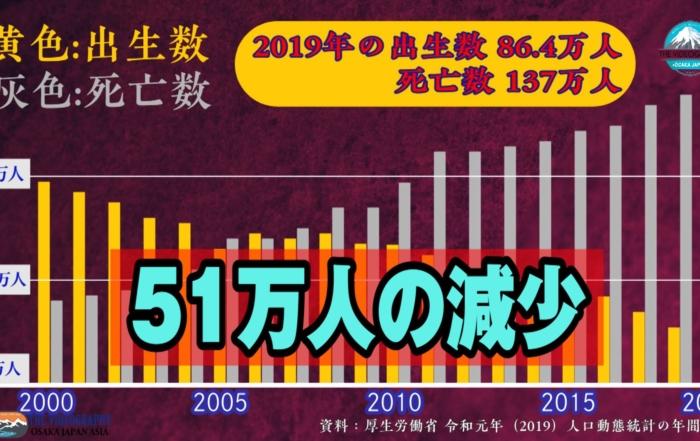 人口動態統計の年間推計・厚生労働省発表(令和元年 2019年)