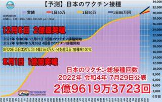 日本の新型コロナウイルスのワクチン接種回数予測