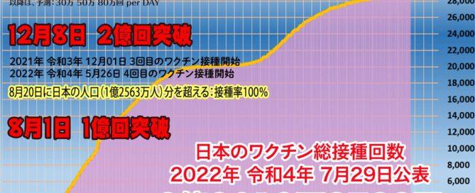 日本の新型コロナ ワクチン接種予測 Covid-19 Vaccination in Japan