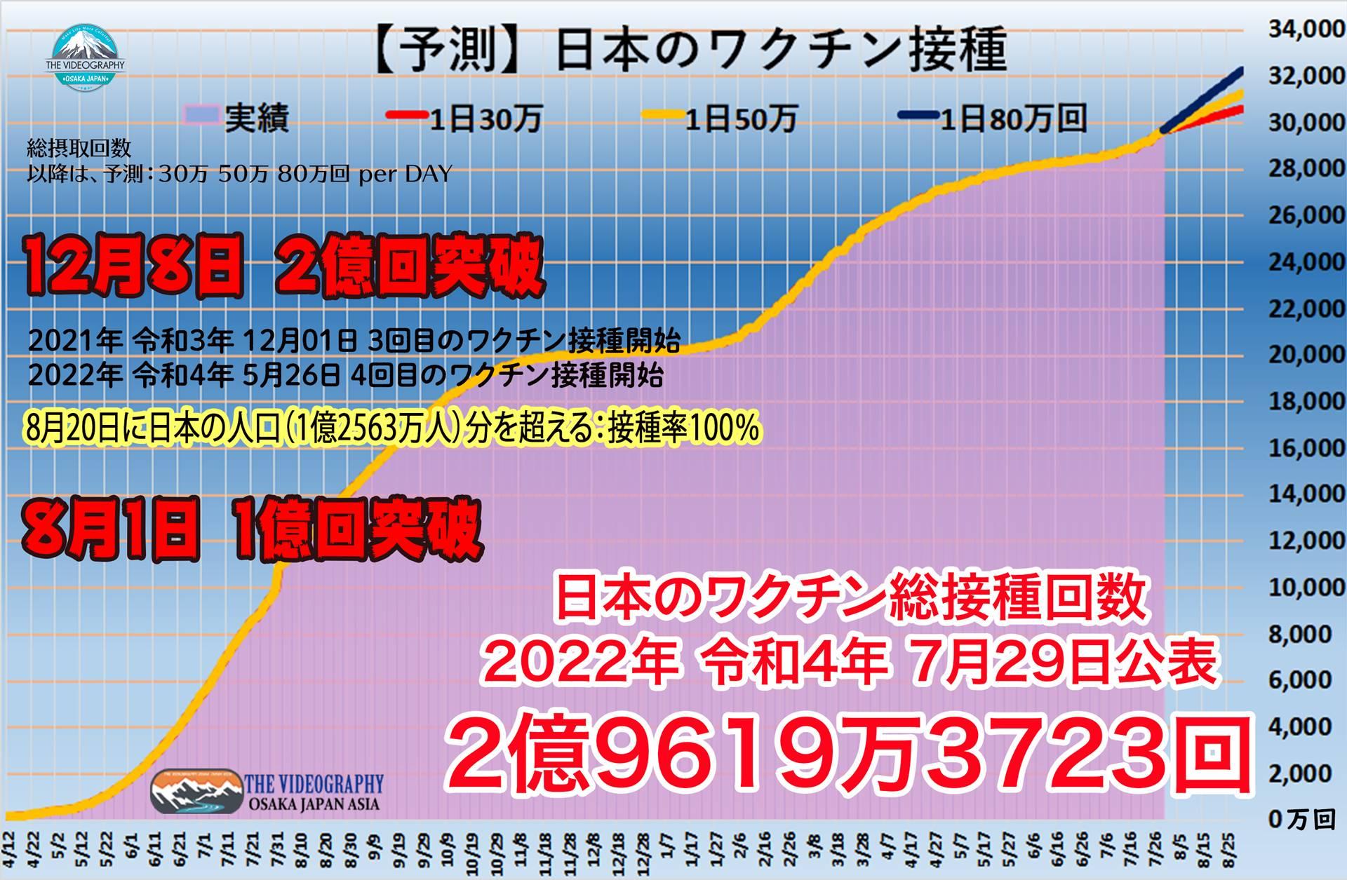 Covid-19 Vaccination in Japan. 日本の新型コロナウイルスワクチン接種状況。今後の展開。オリンピックまでに日本のワクチン接種対象者の過半数が1回可能。安心安全のオリンピックが日本で開催可能。集団免疫獲得時期は早くても9月下旬以降となる予測。新型コロナウイルス Covid-19 coronavirus 新型肺炎 Pandemic パンデミックやVaccines ワクチン接種状況に関する情報。日本の新型コロナウイルス感染者の人数、ワクチン接種の状況やWHO World Health Organization 世界保健機関、コロナウイルスやワクチン接種に関する海外のデータベース Our World Data、BBC British Broadcasting Corporation 英国放送協会の報道内容、世界最速でワクチン接種が進み、集団免疫をを獲得したイスラエルの情報 インターネットメディア Time of Israelの記事など、主に海外からの情報を記載。