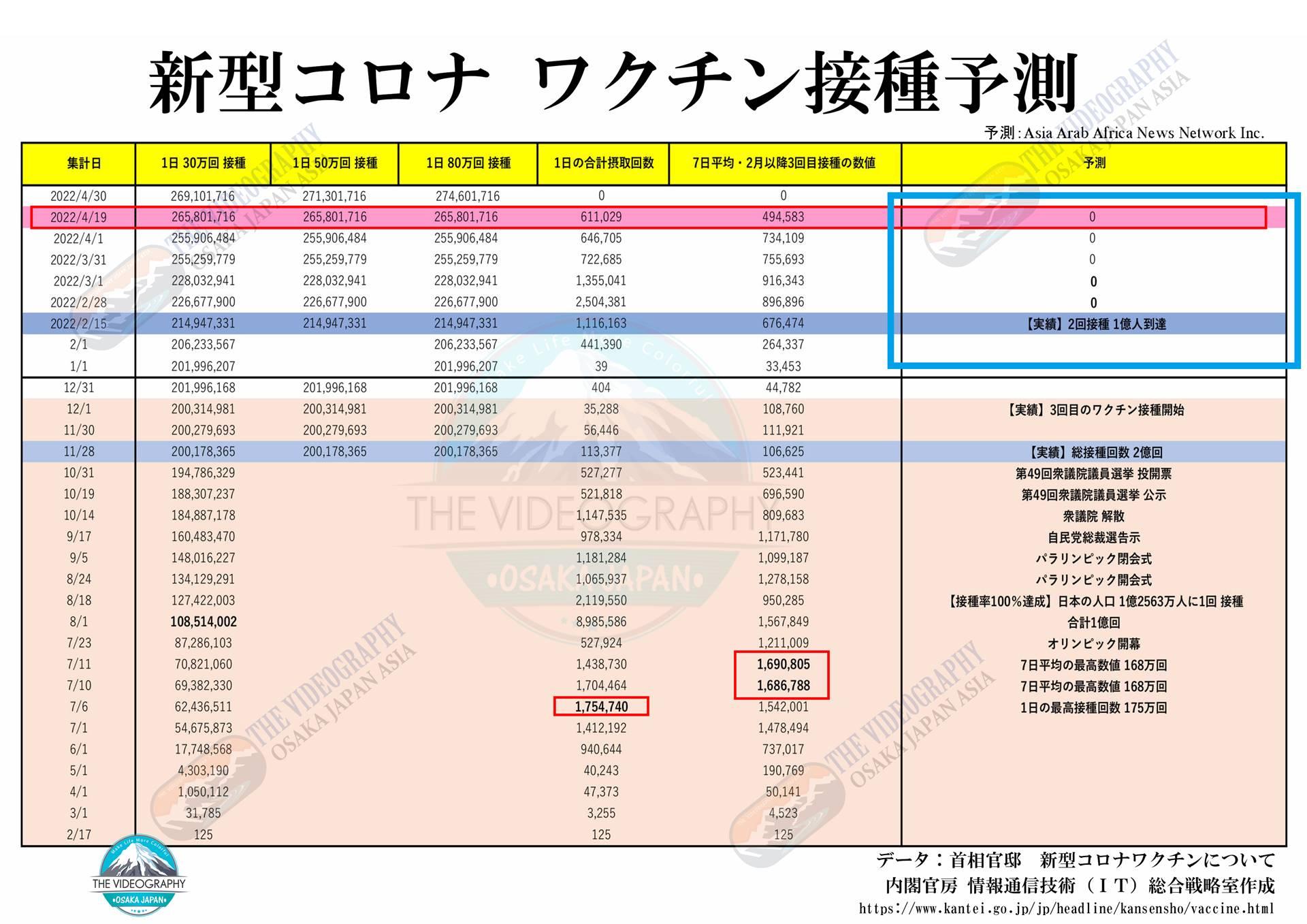 日本の新型コロナ ワクチン接種状況・集団免疫の獲得時期。 新型肺炎 コロナウイルス Covid-19 ワクチン接種状況(実績分)をグラフ化。 日本のコロナ ワクチン接種回数 1834万8184回接種(6月7日)。 高齢者などの接種回数 9,854,167回(6月7日)。 医療従事者等:8,494,017回(6月7日)。 6月10日に 高齢者のワクチン接種回数は1000万回を超えるとの予測。 「高齢者など」 高齢者などのワクチン接種回数 985万4167回(令和3年6月7日) 1日での最高接種記録 53万回(統計上 「高齢者など」のみの件数 6月2日) 「医療従事者など」 医療従事者等のワクチン接種回数 849万4017回(令和3年6月7日) ★合計 1834万8184回接種(6月7日)