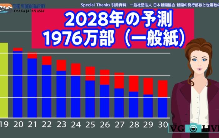 新聞の未来・発行部数は2030年迄に2000万部を割り込む