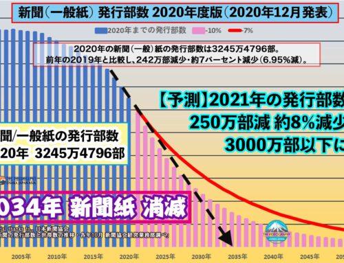 2034年 新聞紙消滅 「もはや新聞の時代ではない」 2030年までに部数半減・新聞業界は破滅的縮小