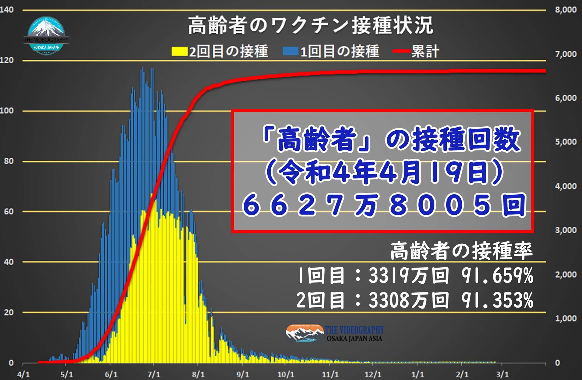 高齢者のワクチン接種状況・Coronavirus Covid-19 新型コロナウイルス。 【現在の新型コロナウイルス感染症に対するワクチン接種回数・集計】 基礎データ【日本のワクチン接種回数 2038万3612回接種(令和3年6月9日)】 高齢者などの摂取回数 11,560,289回:医療従事者等:8,823,323回 ※「高齢者など」 1日での最高接種記録 57万回(統計上 「高齢者など」のみの件数 6月8日)