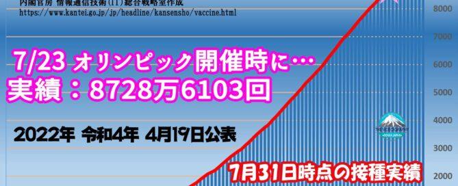 オリンピックまでに日本のワクチン接種対象者の過半数が1回可能