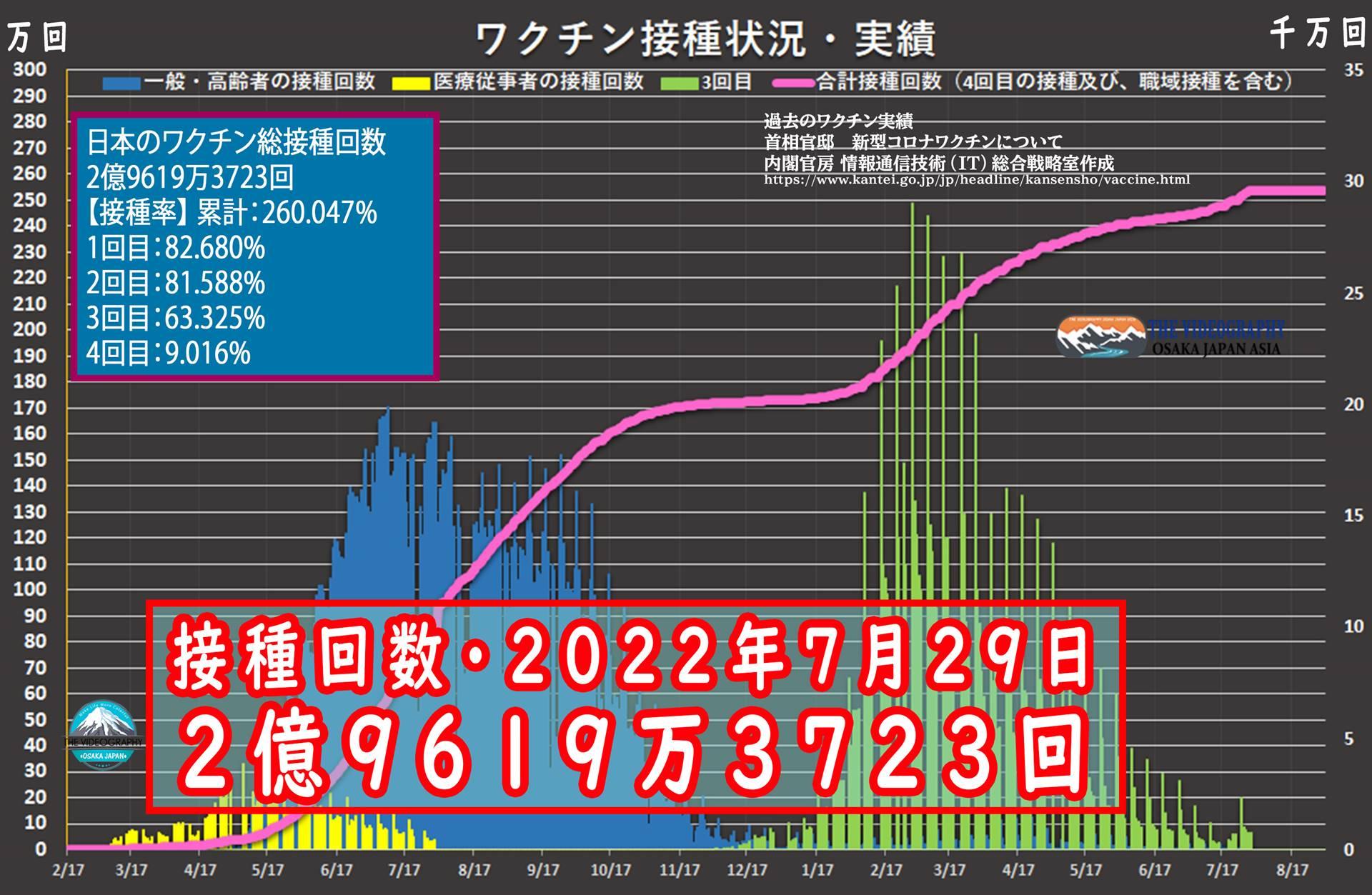 日本のワクチン接種状況・Vaccines in Japan:Vaccines is rapidly rolling out until Olympic Games in Japan. Japan is rapidly rolling out vaccines until Olympic Games. 日本 銅メダル ワクチン接種で世界3位。日本は五輪まで ワクチン接種のロング・ラスト・スパートを展開。 日本のワクチン接種回数は始まったばかりであり、極端に低い。45日後に開催となるオリンピックを目前に、急速な追い上げを見せている。Our Woorld Dataの調査では、日本は世界3位のワクチン接種件数。今後、職場など大規模会場での実施により、より一層ワクチン接種が進むものと考えられる。安心安全のオリンピックに向け、菅首相は1日100万回の接種を目指している。欧米など海外主要国と比較し、日本のコロナ感染拡大はオーストラリア ニュージーランドと共に非常に抑えられている。