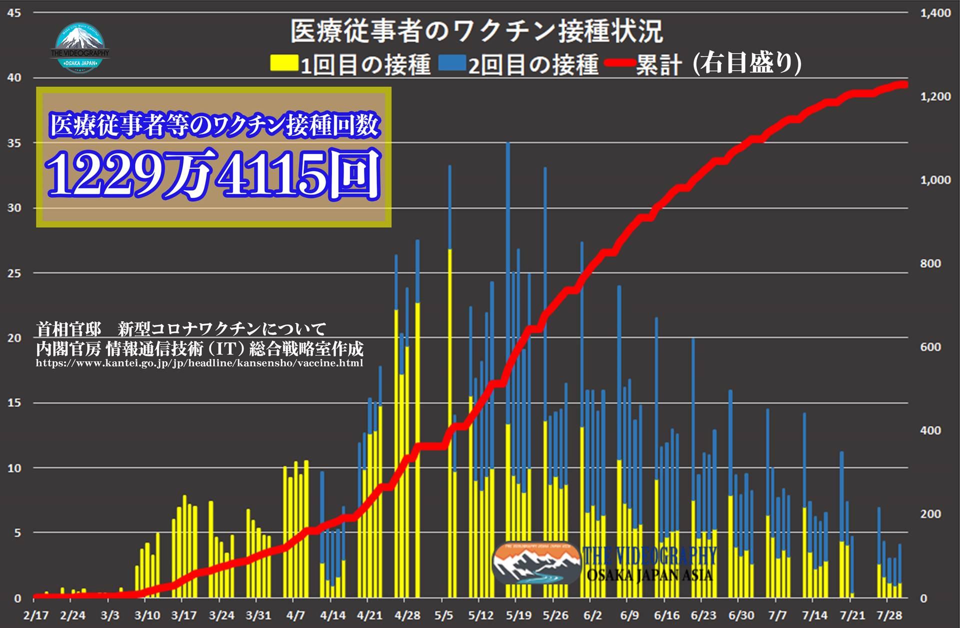 医療従事者への新型コロナウイルスのワクチン接種状況。 医療従事者へのワクチン接種 まもなく完了・Vaccines rapidly rolls out in Japan. ワクチン接種状況・医療従事者など総接種回数:460万人と推定されている医療従事者へのワクチン接種が1週間以内に完了する。既に850万回の接種が完了しており、残り、約70万回が必要。過去の実績より、1日15万回の接種と想定すると、5日程度で完了することとなる。※医療従事者460万と計算されているが、1回目の接種回数は460万人を超えて約495万回となっている。